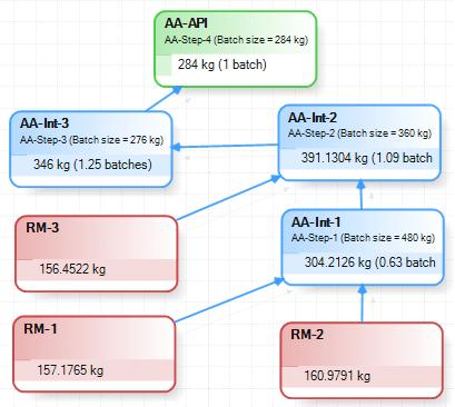 Small Molecule API Example