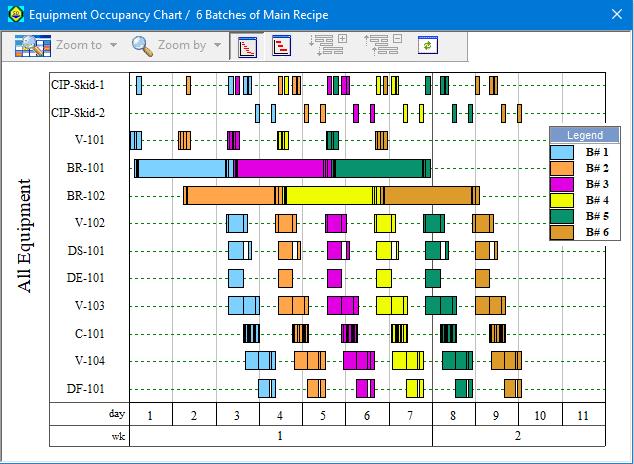 SPD-Equipment Occupancy Chart